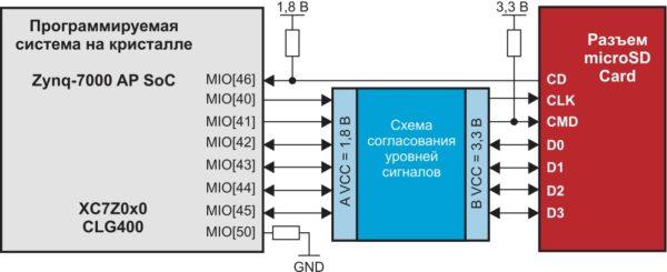 Схема организации интерфейса SD/SDIO инструментального модуля MicroZed Board