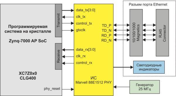 Структурная схема реализации интерфейса Ethernet 10/100/1000 в инструментальном модуле MicroZed Board