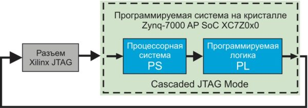 Каскадное соединение портов JTAG-интерфейса программируемой логики и процессорной системы в инструментальном модуле MicroZed Board