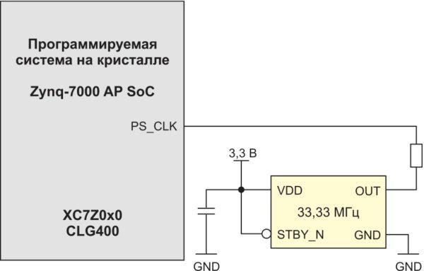 Схема синхронизации кристалла XC7Z010 или XC7Z020 в инструментальном модуле MicroZed Board