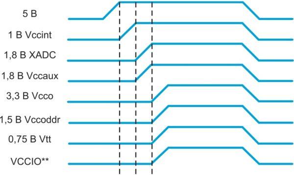 Последовательность включения напряжений питания инструментального модуля MicroZed Board
