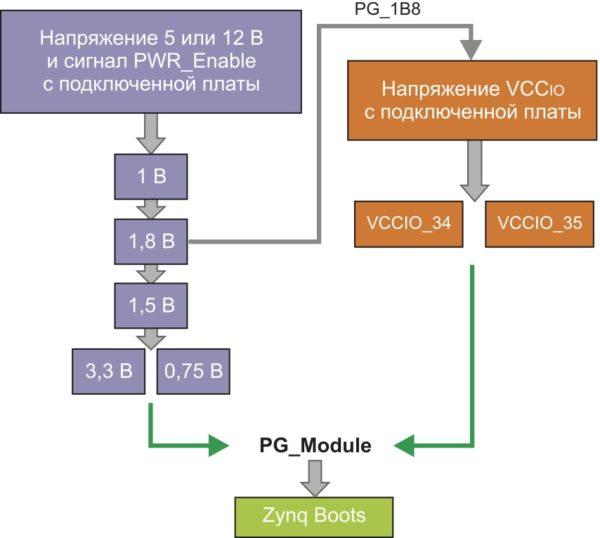 Последовательность включения напряжений питания инструментального модуля MicroZed Board при подключении его к отладочной плате