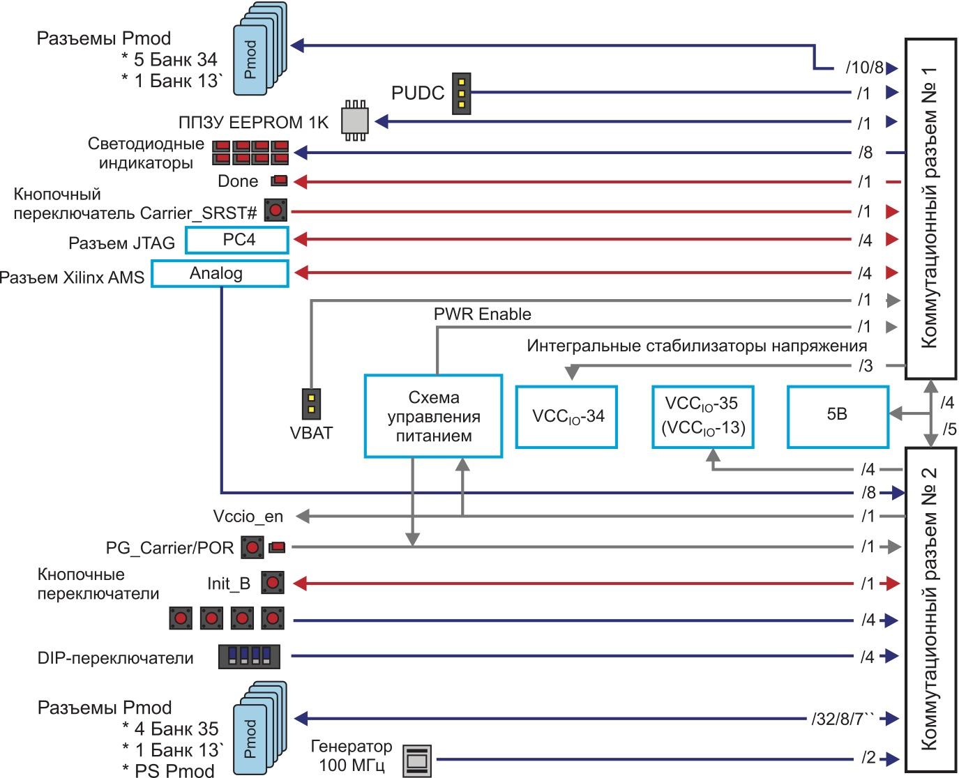 Структурное представление архитектуры базовой платы ввода/вывода I/O Carrier Card