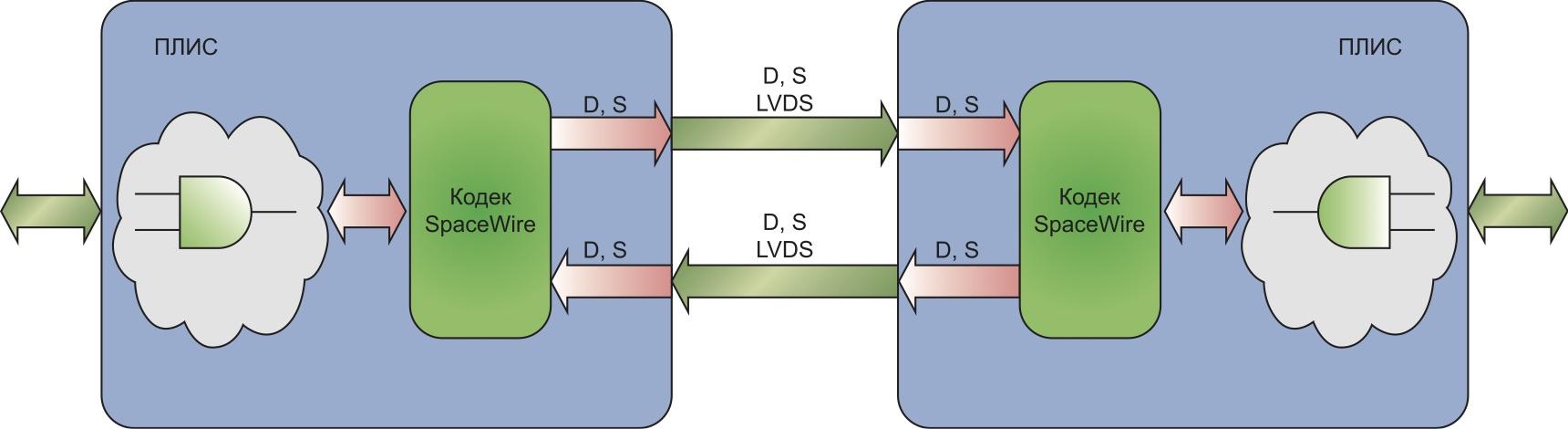 Соединение точка-точка двумя дифференциальными линиями LVDS в каждую сторону
