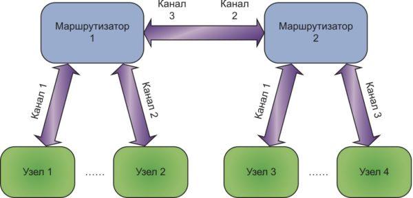 Пример сети с маршрутизаторами
