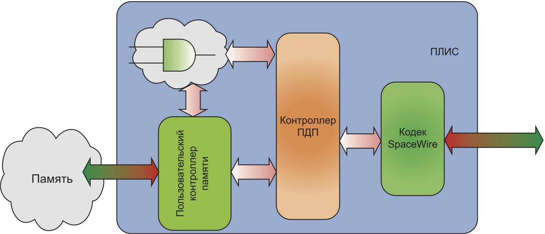 Подключение контроллера УДП к кодеку и пользовательскому проекту
