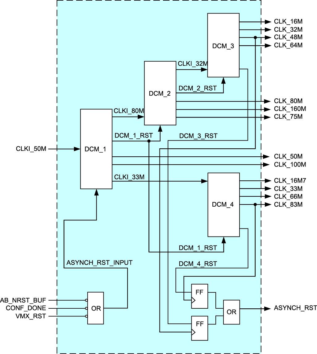 Каскадное соединение примитивов DCM_SP