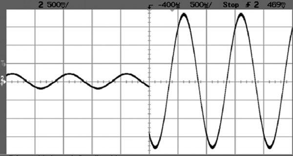 Пример изменения выходного сигнала при изменении коэффициента усиления КАМ