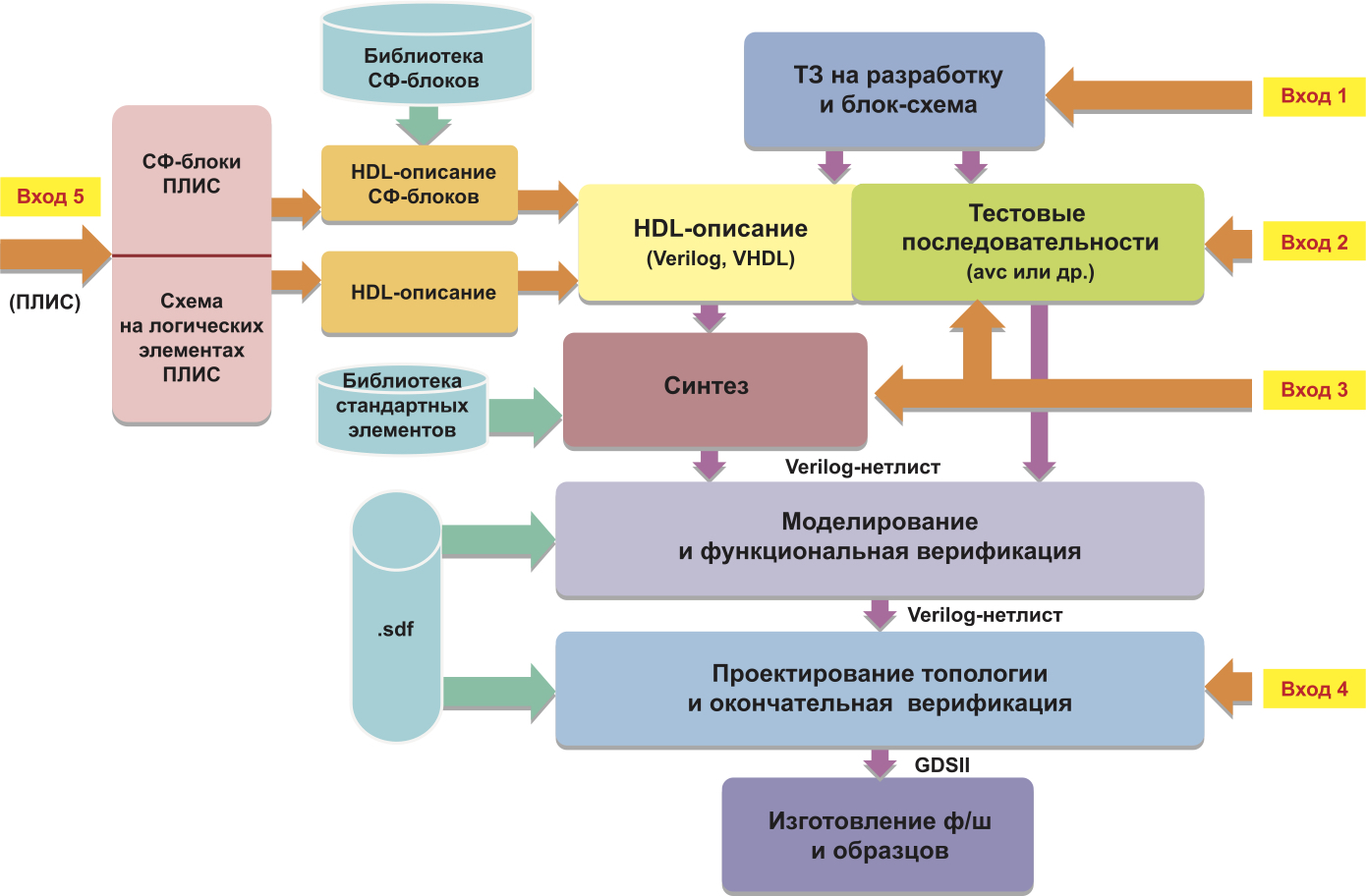 Маршрут проектирования СБИС на базе БМК