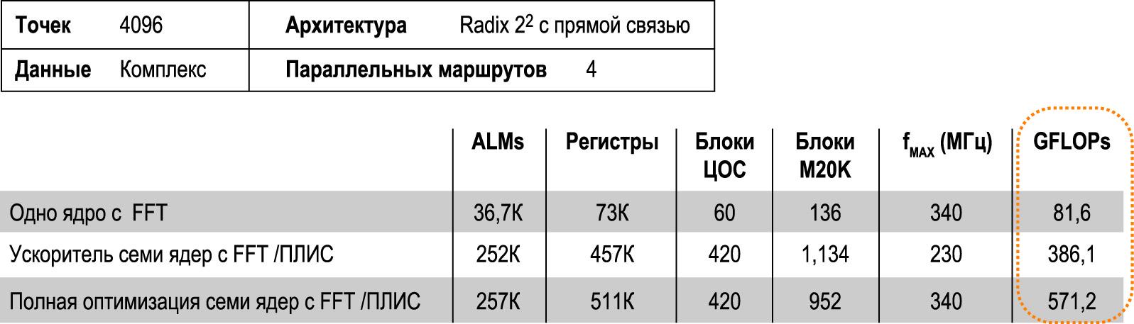 Производительность ПЛИС с алгоритмом FFT Stratix V 5SGSD8 и плавающей запятой