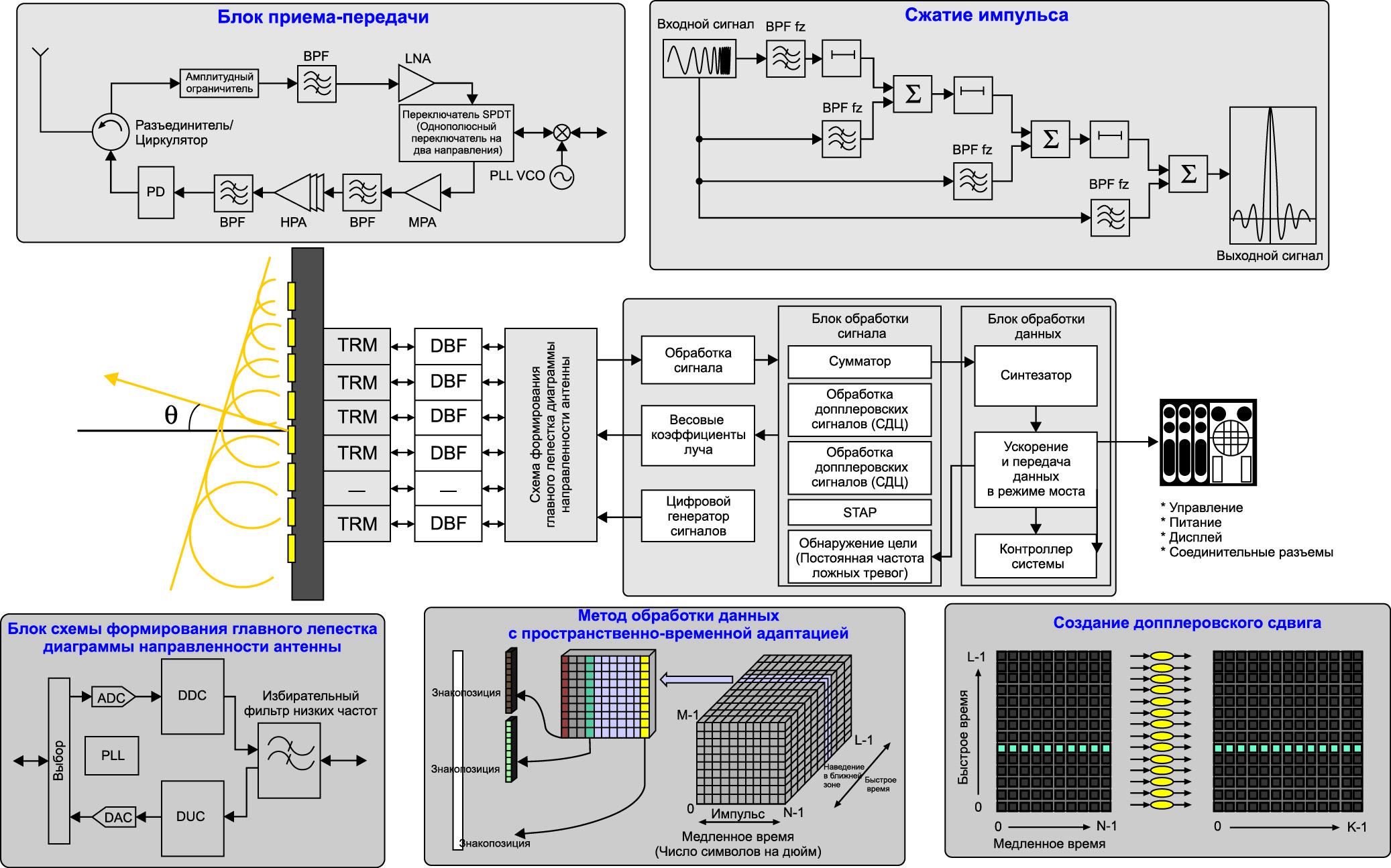 Основная блок-схема обработки сигнала РЛС