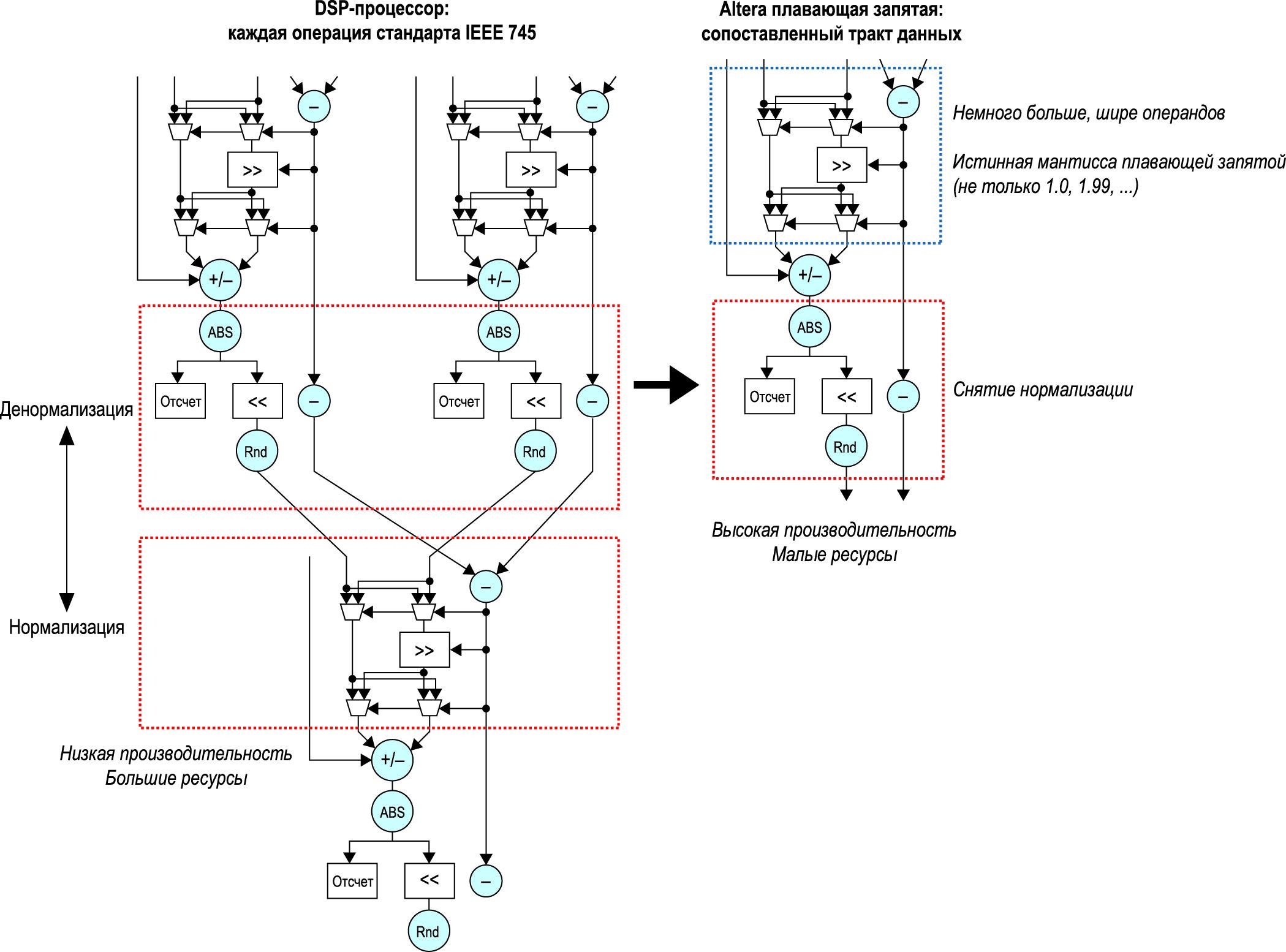 Реализация сопоставленного тракта данных в операции с плавающей запятой
