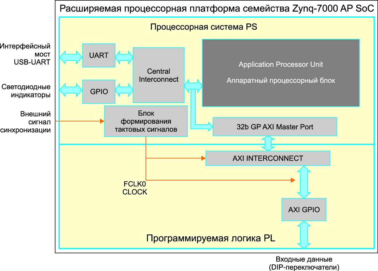 Структурное представление архитектуры простейшей системы сбора и обработки данных