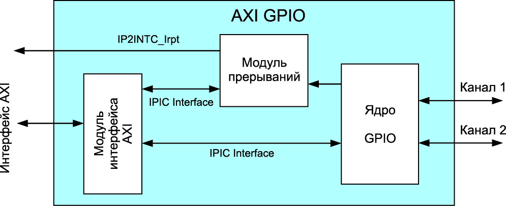 Обобщенная структура IP-ядра AXI General Purpose IO