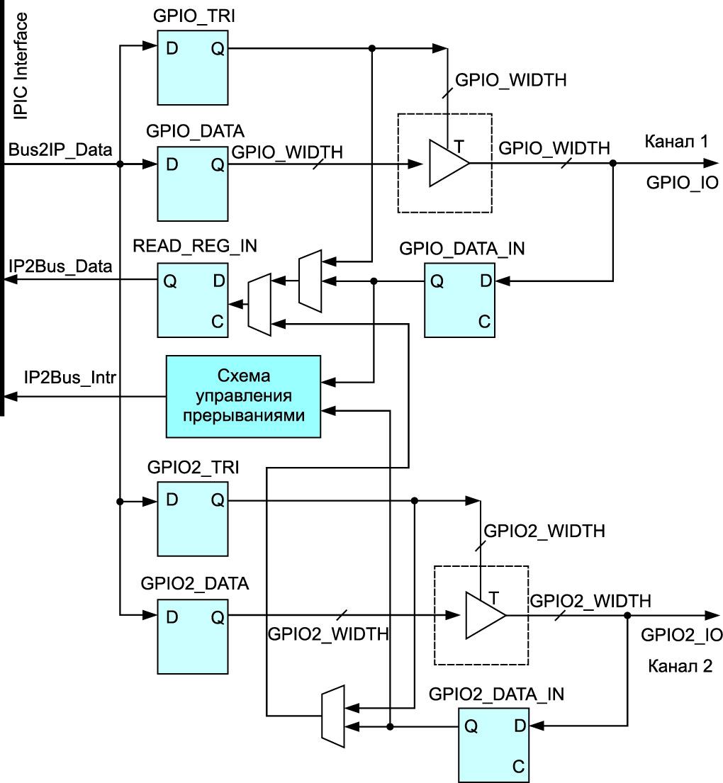 Схема реализации двухканального варианта конфигурирования IP-ядра AXI General Purpose IO