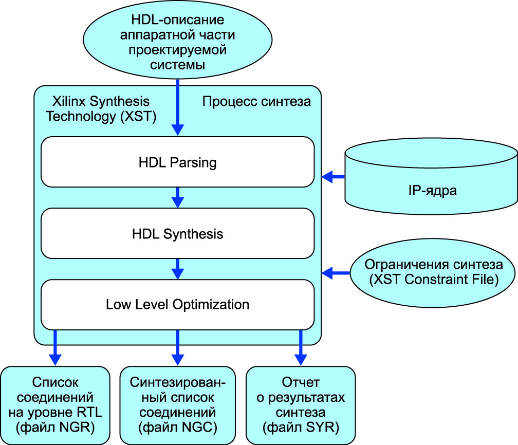 Последовательность выполнения этапа синтеза аппаратной части разрабатываемой микропроцессорной системы