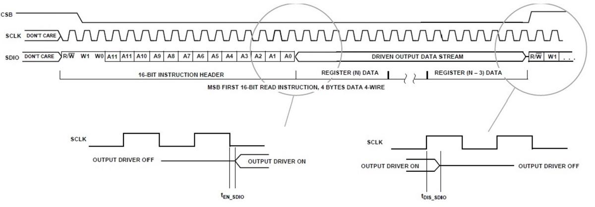 Диаграмма работы интерфейса SPI
