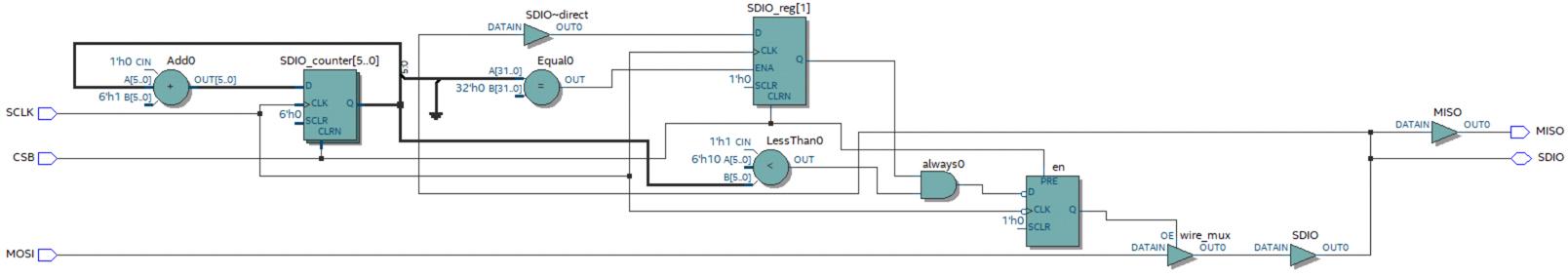 Схема драйвера в RTL Viewer