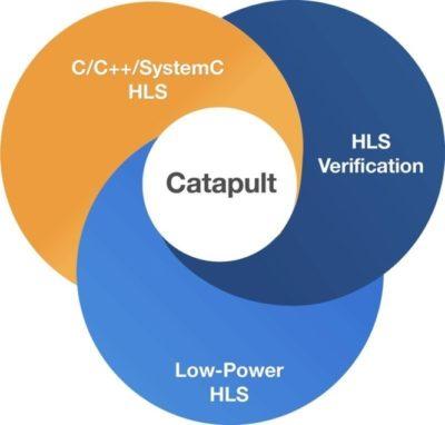 Вебинар «Из Simulink в высококачественный RTL с помощью высокоуровневой синтеза: методология разработки»