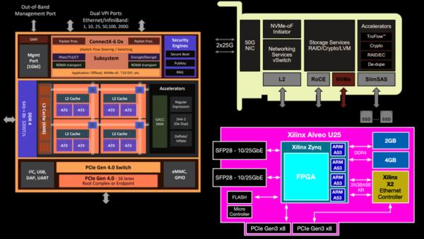 Архитектура SmartNIC: движение в сторону ускорителей и почему FPGA занимают доминирующее положение