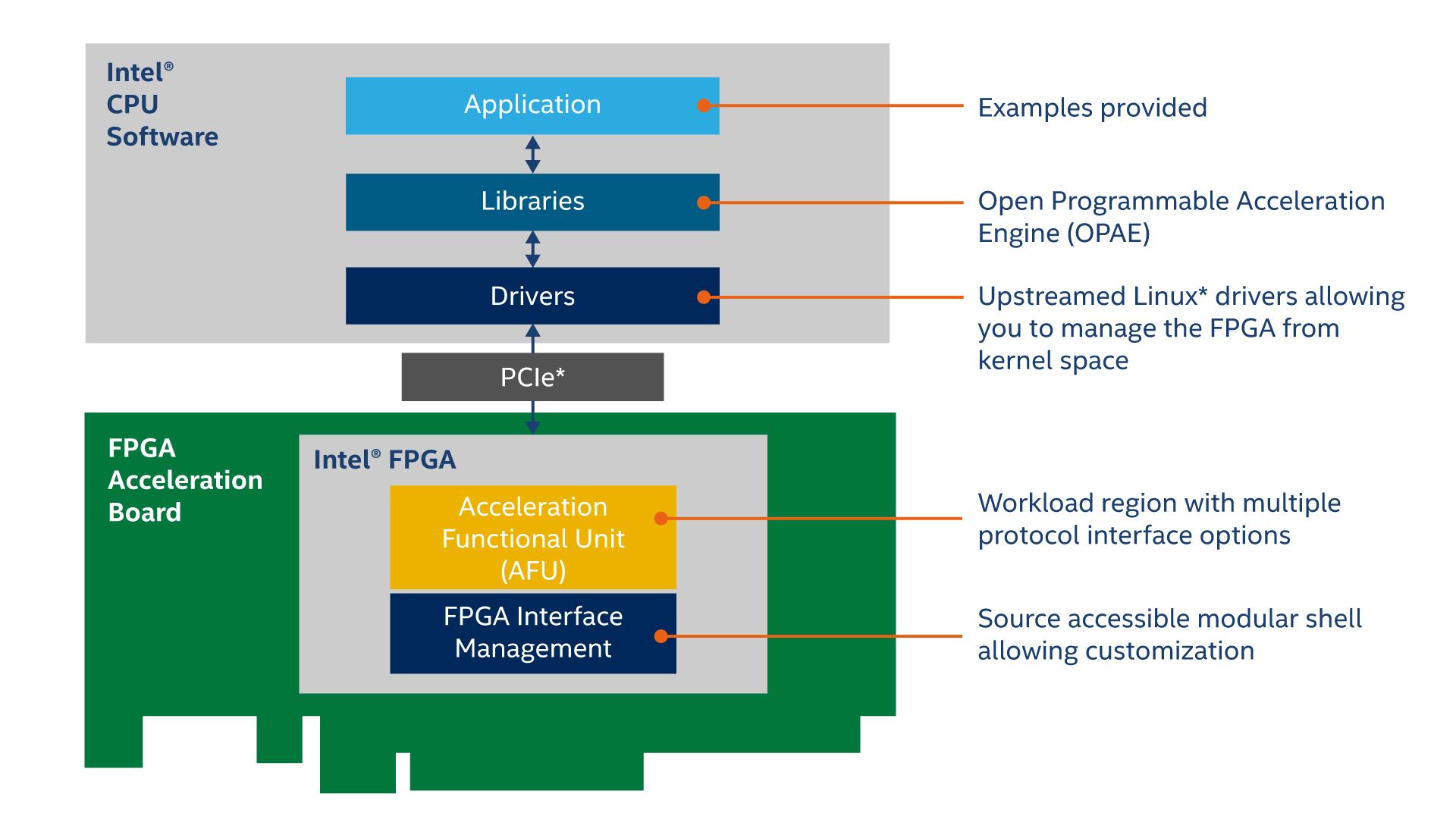 Новый Intel Open FPGA Stack упрощает разработку пользовательских платформ